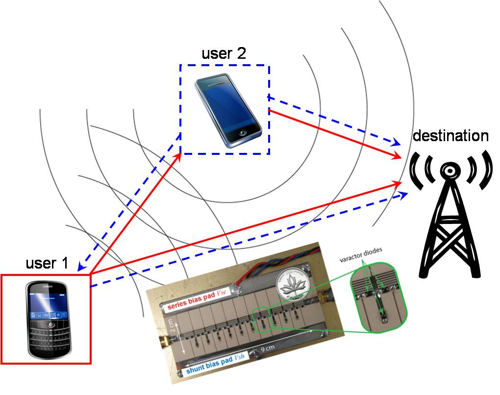 Smart antennas for cooperative networks